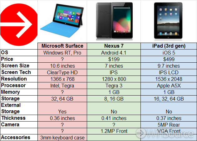 Chart Microsoft Surface Vs Google Nexus 7 Le Ipad