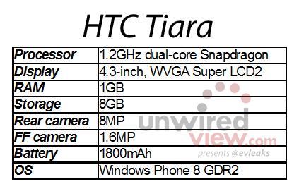 HTC-Tiara