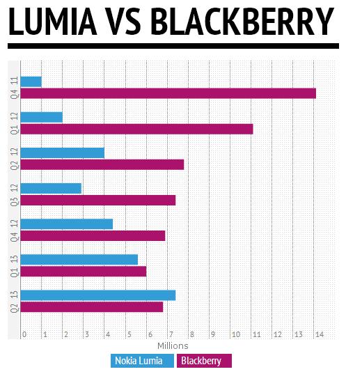 LumiaBB chart