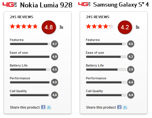 Nokia Lumia 928 has higher customer satisfaction than Galaxy S4 on Verizon
