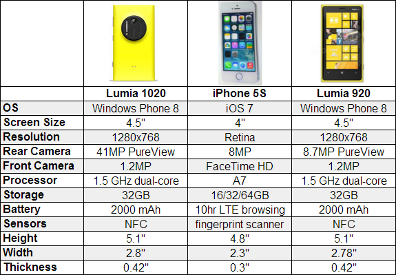 nokia lumia 1020 vs iphone 5s. well, a new iphone has been announced. when flagship phone for other platforms comes out we like to compare it the best that windows nokia lumia 1020 vs iphone 5s
