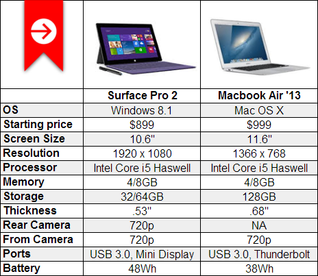 surface pro 2 mac air