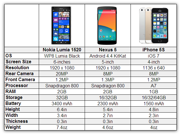 lumia 1520 vs nexus 5 vs iphone 5s