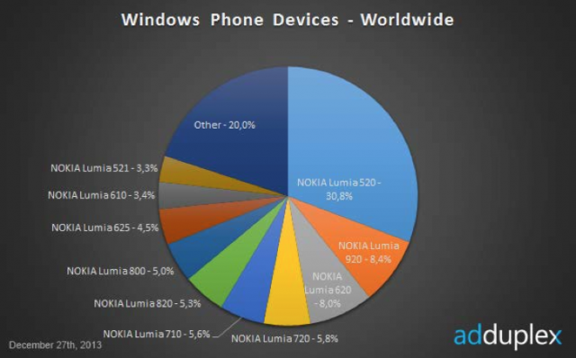 windows phone devices graph