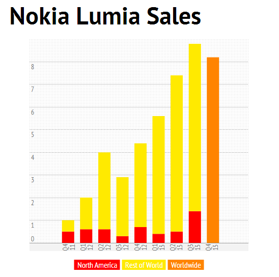 nokia q4 13 results