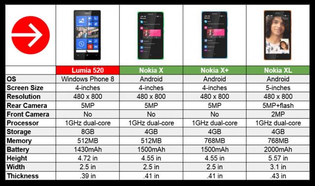 Nokia X chart